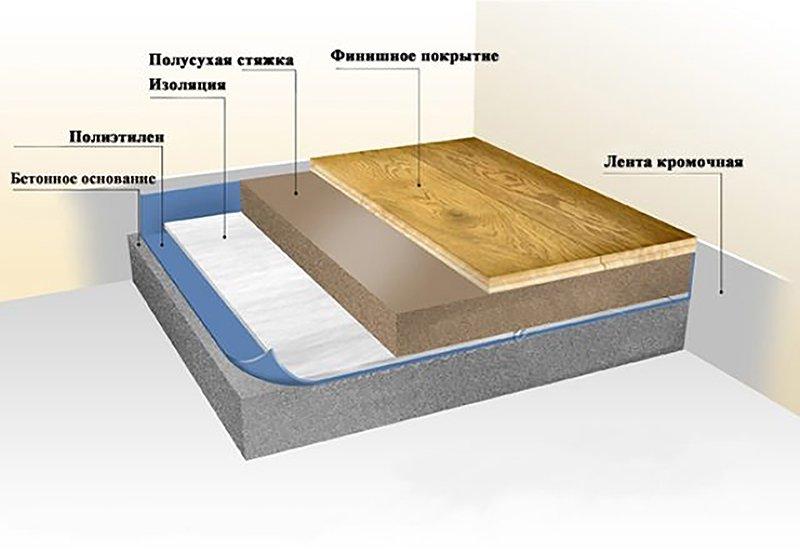 Цементная стяжка пола: устройство