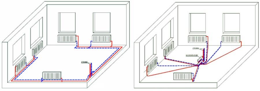 Отопление в доме: схемы, расчет и монтаж