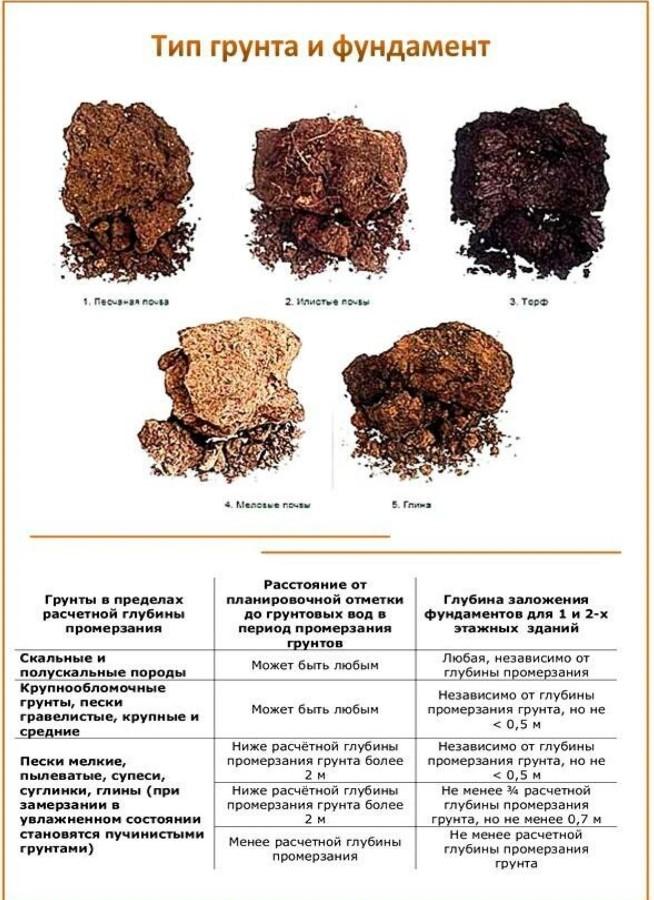 Фундаменты и типы грунтов
