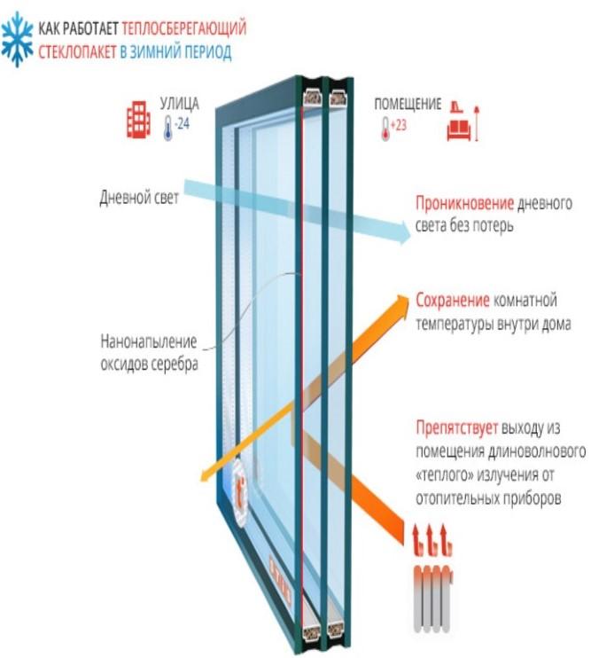 Эффективность стеклопакетов