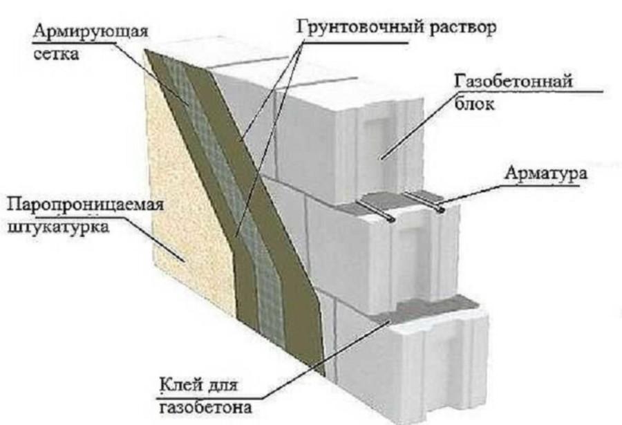 Морозостойкость и паропроницаемость газобетона