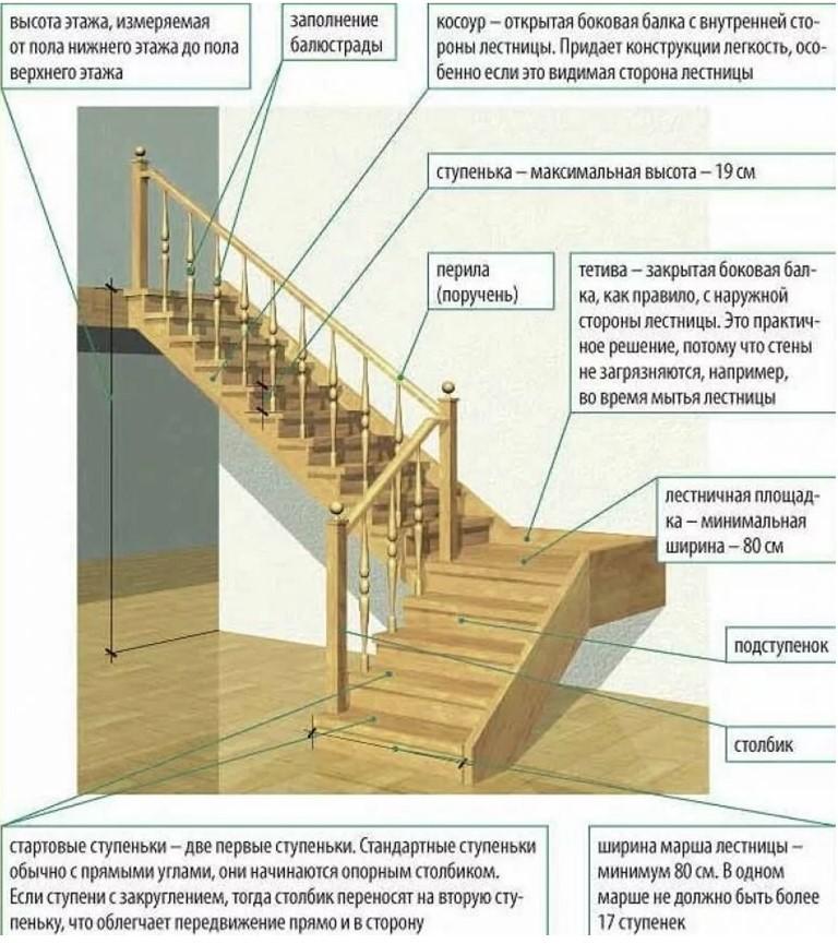 Выбор лестницы в деревянном доме